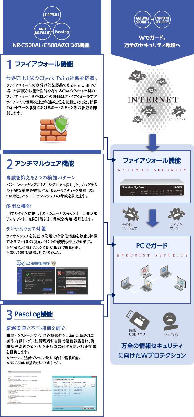1 ファイアウォール機能 2 アンチマルウェア機能 3 PasoLog機能