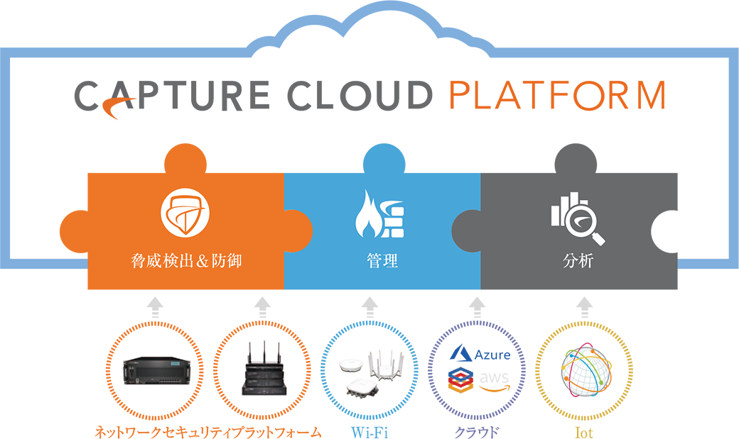 SonicWall Capture Cloud Platform (統合セキュリティ、管理、および分析)