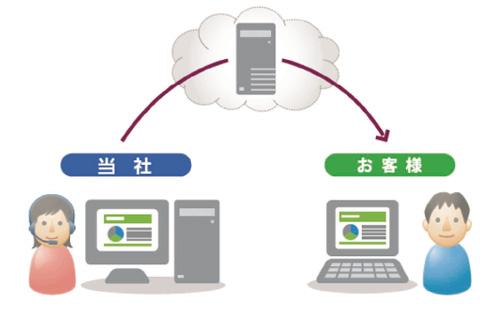 ネット経由でリモートサポート!設定や不具合を遠隔操作で最適化!